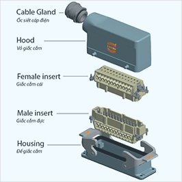 Industrial connectors Han® Heavy Duty Electrical Connectors